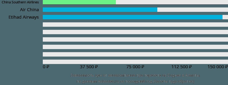 Динамика цен в зависимости от авиакомпании, совершающей перелет из Сиднея в Алматы