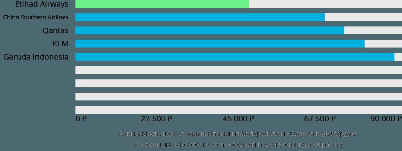 Динамика цен в зависимости от авиакомпании, совершающей перелет из Сиднея в Амстердам