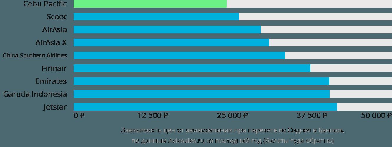 Динамика цен в зависимости от авиакомпании, совершающей перелет из Сиднея в Бангкок