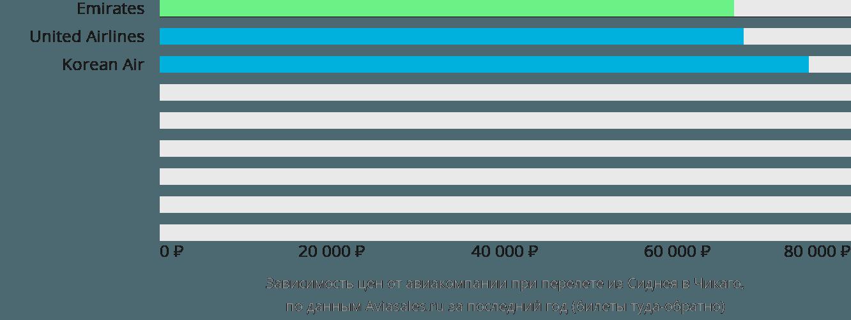 Динамика цен в зависимости от авиакомпании, совершающей перелет из Сиднея в Чикаго