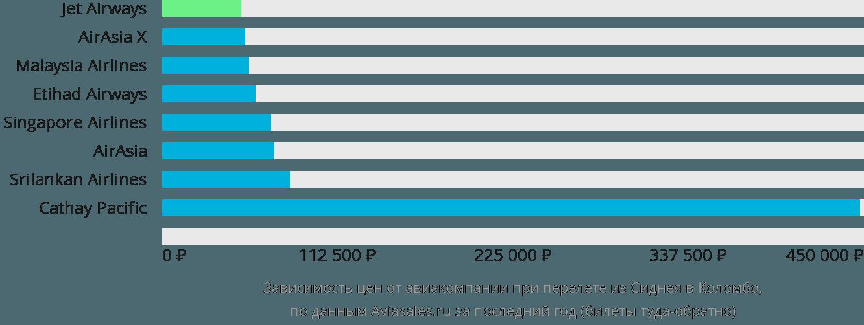 Динамика цен в зависимости от авиакомпании, совершающей перелет из Сиднея в Коломбо