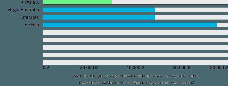 Динамика цен в зависимости от авиакомпании, совершающей перелет из Сиднея в Кочин