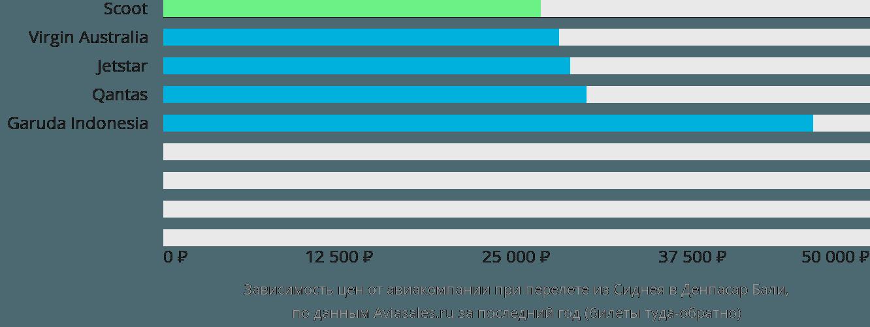 Динамика цен в зависимости от авиакомпании, совершающей перелет из Сиднея в Денпасар Бали