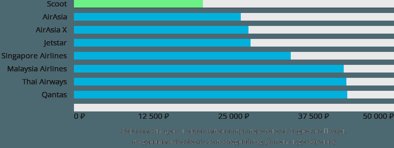Динамика цен в зависимости от авиакомпании, совершающей перелет из Сиднея на Пхукет
