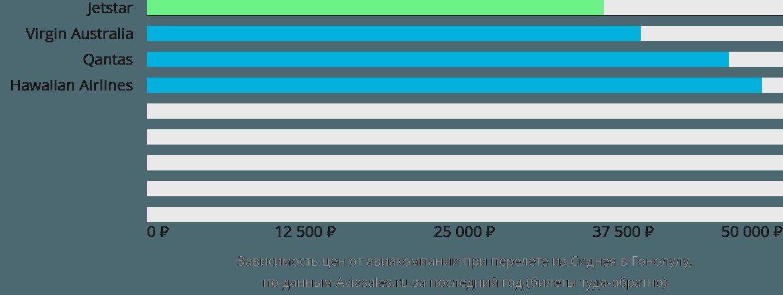 Динамика цен в зависимости от авиакомпании, совершающей перелет из Сиднея в Гонолулу