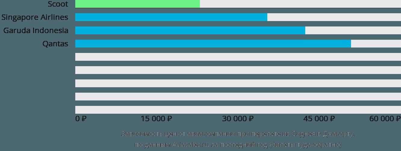 Динамика цен в зависимости от авиакомпании, совершающей перелет из Сиднея в Джакарту