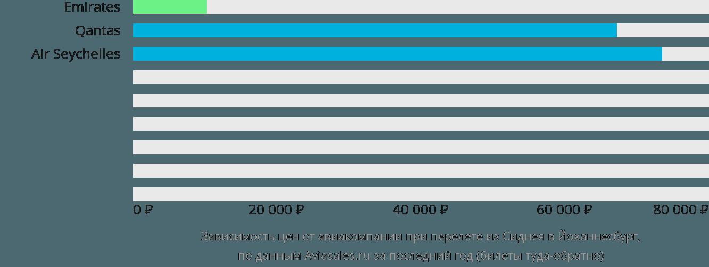 Динамика цен в зависимости от авиакомпании, совершающей перелет из Сиднея в Йоханнесбург