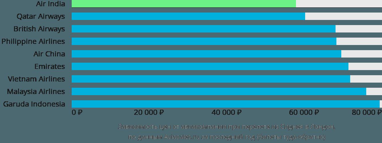 Динамика цен в зависимости от авиакомпании, совершающей перелет из Сиднея в Лондон