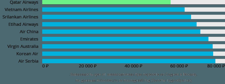 Динамика цен в зависимости от авиакомпании, совершающей перелет из Сиднея в Москву