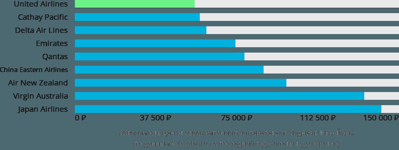 Динамика цен в зависимости от авиакомпании, совершающей перелет из Сиднея в Нью-Йорк