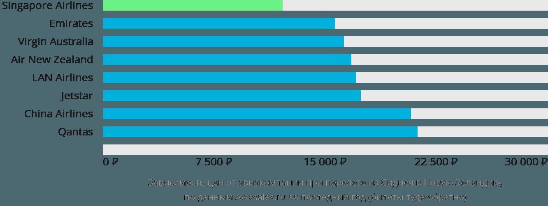 Динамика цен в зависимости от авиакомпании, совершающей перелёт из Сиднея в Новую Зеландию