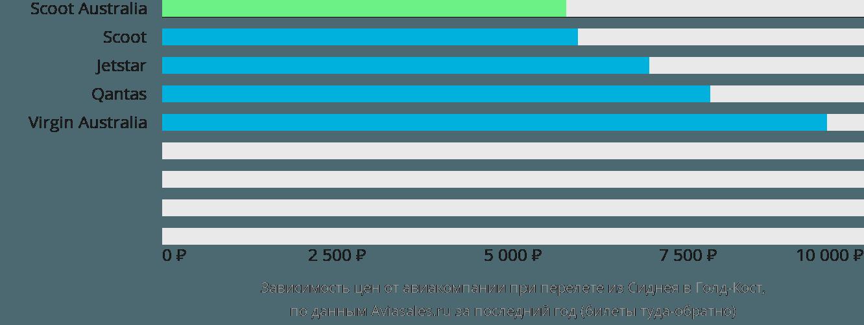 Динамика цен в зависимости от авиакомпании, совершающей перелет из Сиднея в Голд-Кост