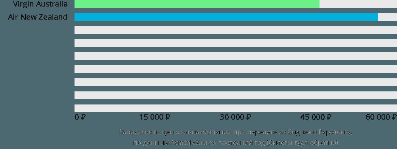 Динамика цен в зависимости от авиакомпании, совершающей перелет из Сиднея в Раротонгу
