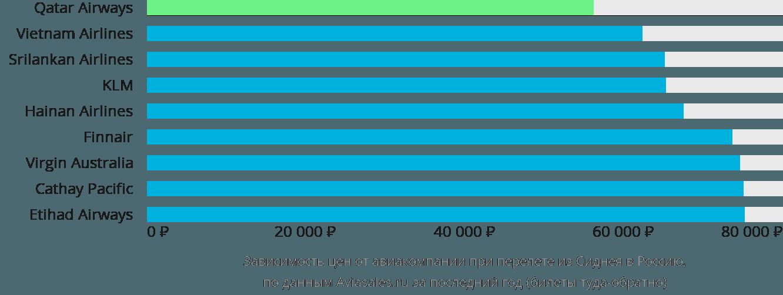 Динамика цен в зависимости от авиакомпании, совершающей перелет из Сиднея в Россию