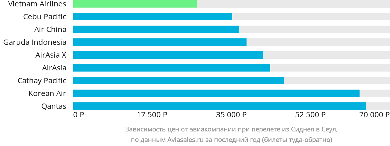 Динамика цен в зависимости от авиакомпании, совершающей перелет из Сиднея в Сеул
