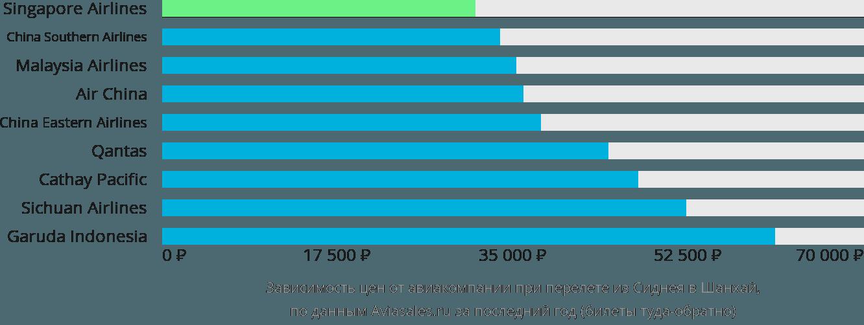Динамика цен в зависимости от авиакомпании, совершающей перелет из Сиднея в Шанхай