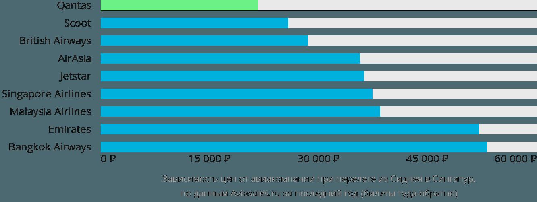 Динамика цен в зависимости от авиакомпании, совершающей перелет из Сиднея в Сингапур