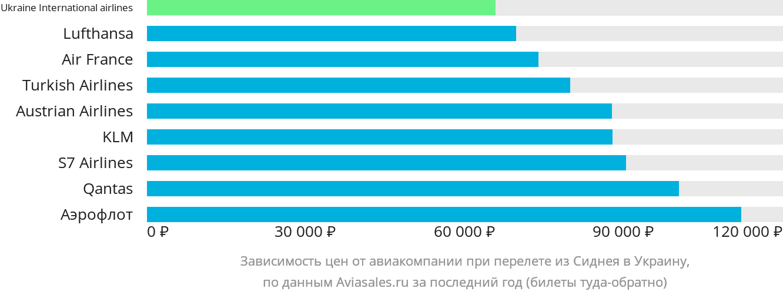 Динамика цен в зависимости от авиакомпании, совершающей перелет из Сиднея в Украину