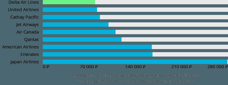 Динамика цен в зависимости от авиакомпании, совершающей перелет из Сиднея в Торонто