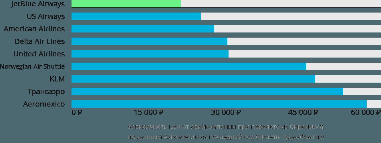 Динамика цен в зависимости от авиакомпании, совершающей перелет из Сиракьюса