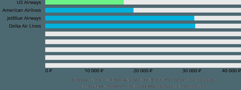 Динамика цен в зависимости от авиакомпании, совершающей перелет из Сиракьюса в Орландо
