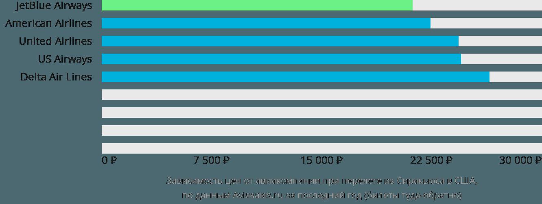 Динамика цен в зависимости от авиакомпании, совершающей перелёт из Сиракьюса в США