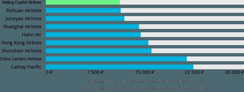 Динамика цен в зависимости от авиакомпании, совершающей перелет из Саньи