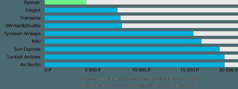 Динамика цен в зависимости от авиакомпании, совершающей перелет из Зальцбурга