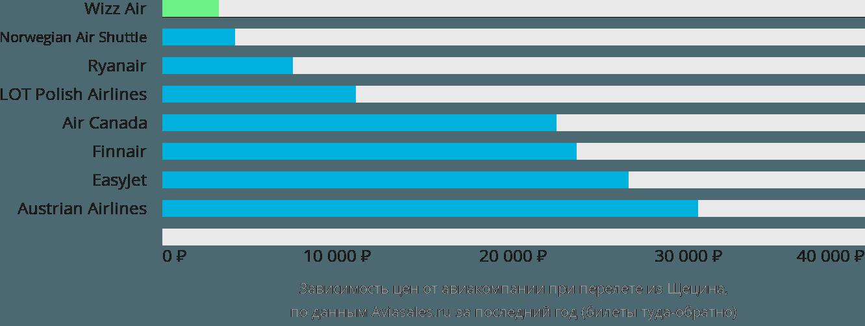 Динамика цен в зависимости от авиакомпании, совершающей перелет из Щецина