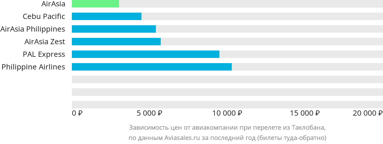 Динамика цен в зависимости от авиакомпании, совершающей перелет из Таклобана
