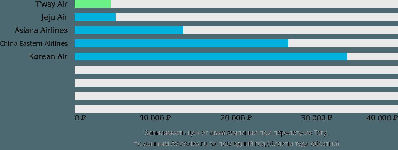 Динамика цен в зависимости от авиакомпании, совершающей перелет из Тэгу