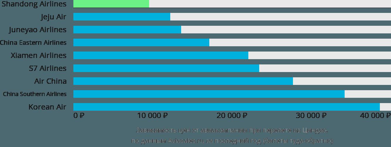 Динамика цен в зависимости от авиакомпании, совершающей перелет из Циндао