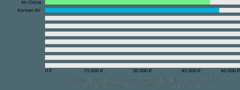 Динамика цен в зависимости от авиакомпании, совершающей перелет из Циндао в Лос-Анджелес