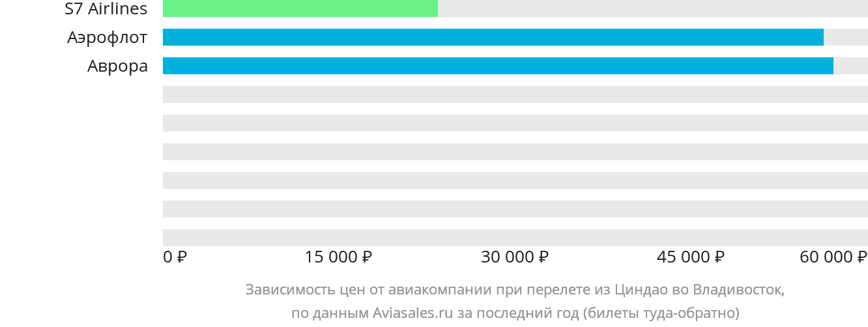 Динамика цен в зависимости от авиакомпании, совершающей перелет из Циндао во Владивосток