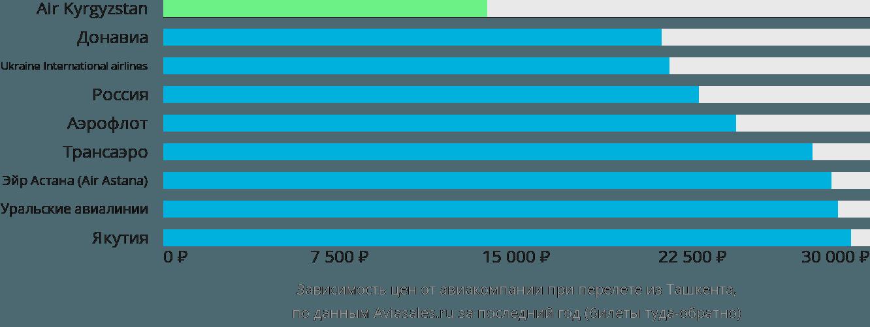 Динамика цен в зависимости от авиакомпании, совершающей перелет из Ташкента
