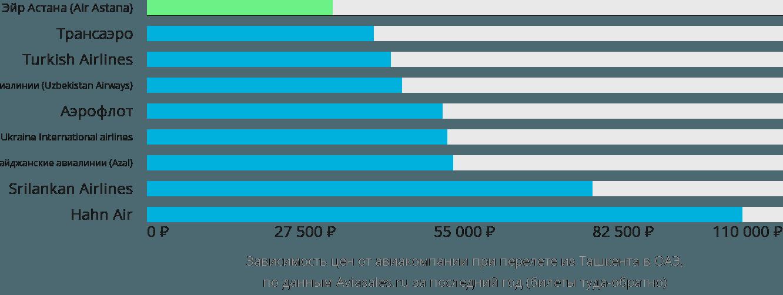 Динамика цен в зависимости от авиакомпании, совершающей перелет из Ташкента в ОАЭ