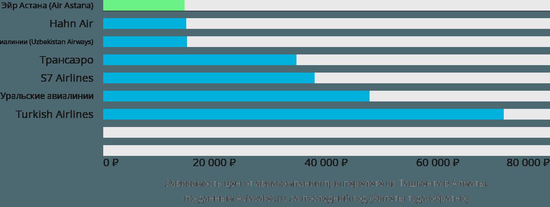 Динамика цен в зависимости от авиакомпании, совершающей перелет из Ташкента в Алматы
