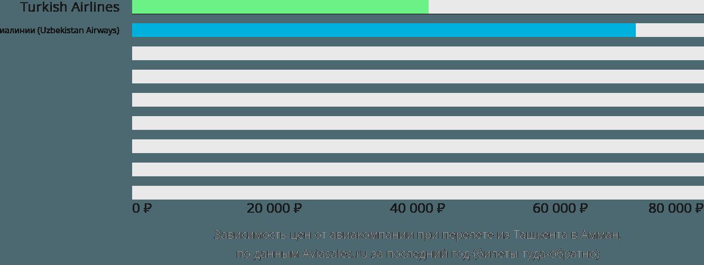 Динамика цен в зависимости от авиакомпании, совершающей перелет из Ташкента в Амман