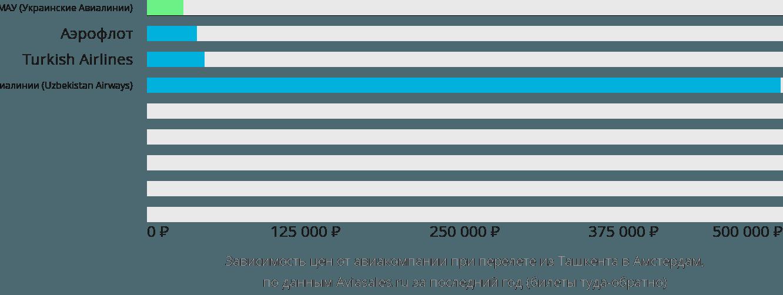 Динамика цен в зависимости от авиакомпании, совершающей перелет из Ташкента в Амстердам