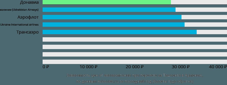 Динамика цен в зависимости от авиакомпании, совершающей перелет из Ташкента в Армению