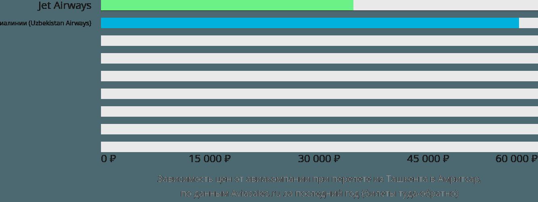 Динамика цен в зависимости от авиакомпании, совершающей перелет из Ташкента в Амритсар