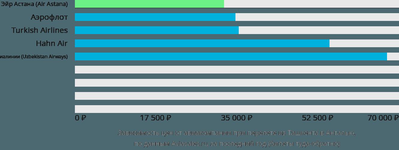 Динамика цен в зависимости от авиакомпании, совершающей перелет из Ташкента в Анталью