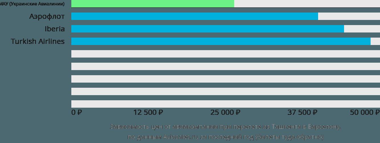 Динамика цен в зависимости от авиакомпании, совершающей перелет из Ташкента в Барселону
