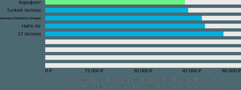 Динамика цен в зависимости от авиакомпании, совершающей перелет из Ташкента в Болгарию