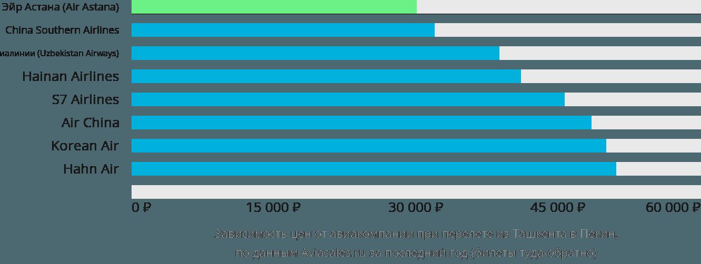 Динамика цен в зависимости от авиакомпании, совершающей перелет из Ташкента в Пекин