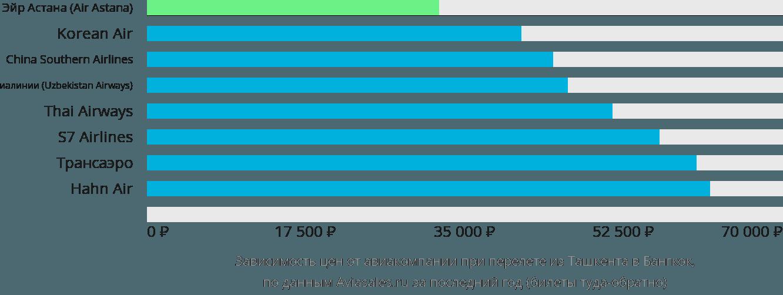 Динамика цен в зависимости от авиакомпании, совершающей перелет из Ташкента в Бангкок