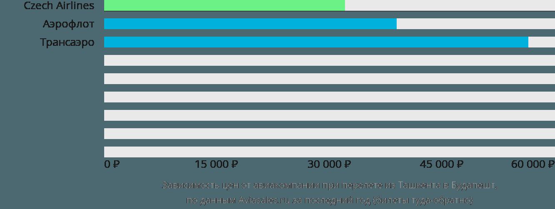 Динамика цен в зависимости от авиакомпании, совершающей перелет из Ташкента в Будапешт