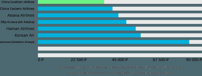 Динамика цен в зависимости от авиакомпании, совершающей перелет из Ташкента в Гуанчжоу