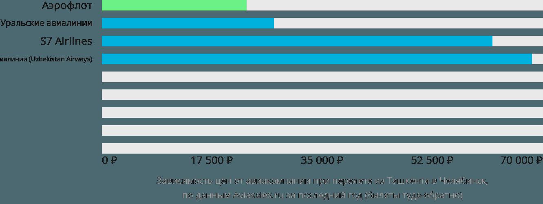 Динамика цен в зависимости от авиакомпании, совершающей перелет из Ташкента в Челябинск