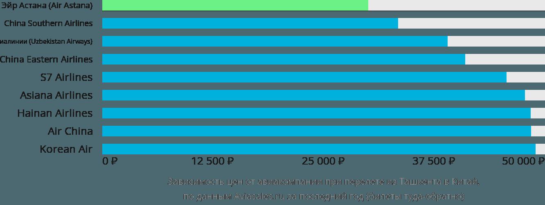 Динамика цен в зависимости от авиакомпании, совершающей перелет из Ташкента в Китай